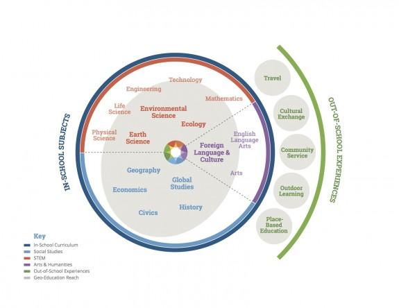NG_GeoEd_Diagram