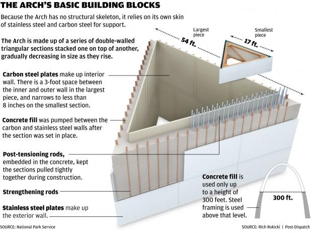 arch building blocks