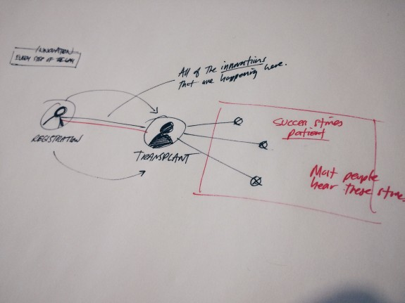Timeline Sketch