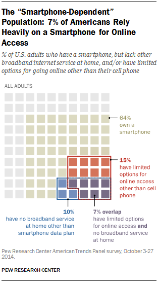 Mobile Interent Use
