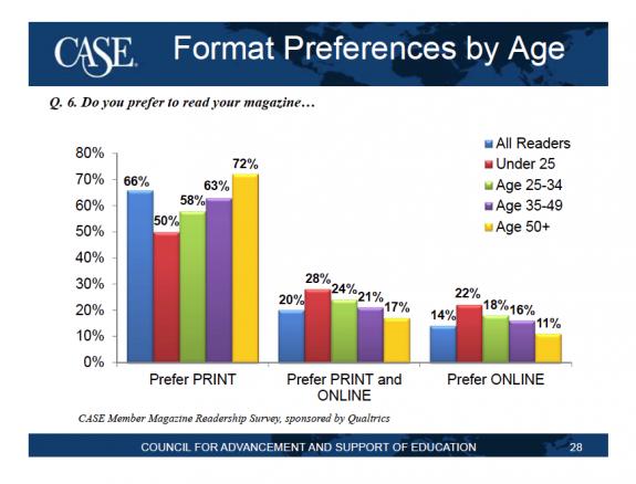 Print versus Digital Alumni Magazines