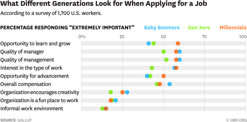 Career Page Research from Gallup