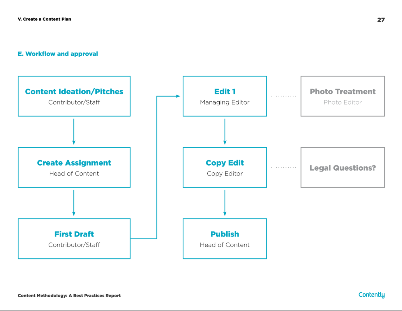 Content process flowchart from Contently