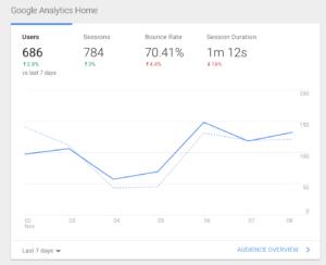 web writing analytics