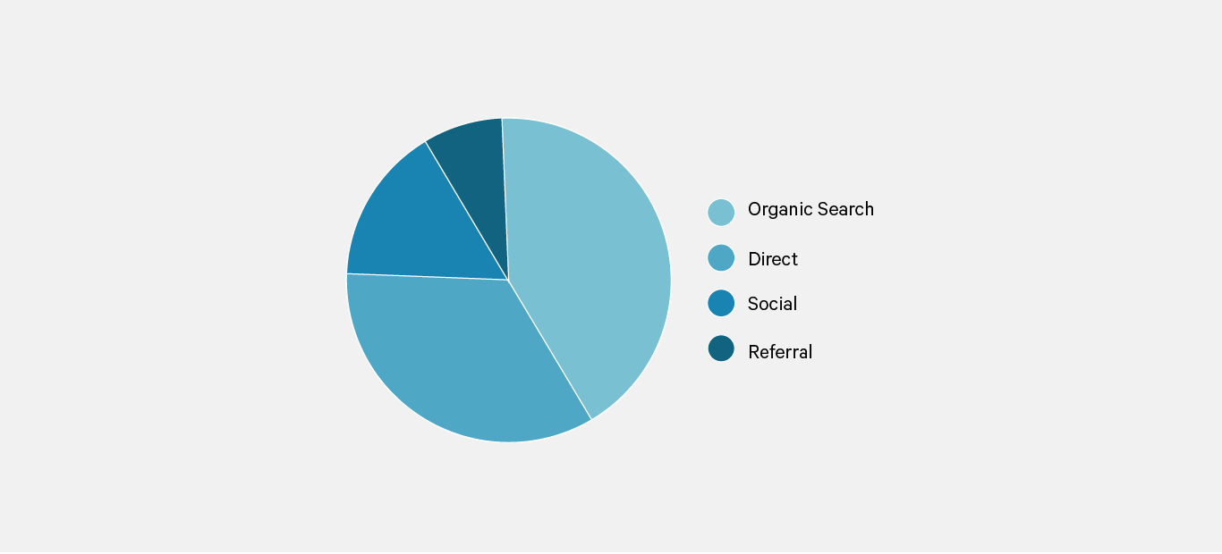 Screenshot Google Analytics Acquisition