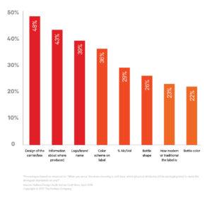Nielsen Chart on Beer Shopping